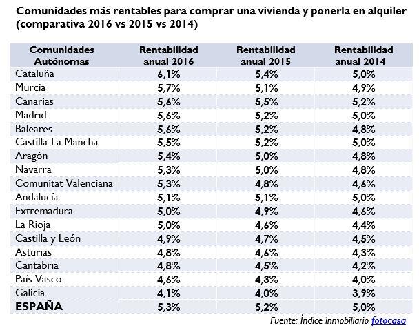 rentabilidad-2016-1. fotocasa