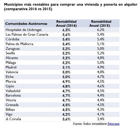 rentabilidad-2016-2.fotocasa
