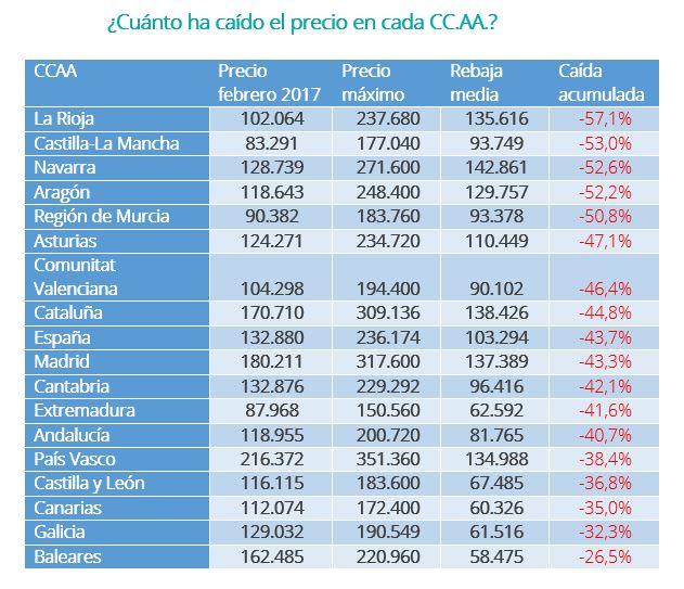 Cuadro CCAA