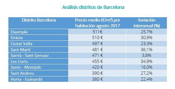 Alquilar una habitaci n en espa a cuesta de media 318 euros al mes fotocasa - Habitacion para alquilar en barcelona ...