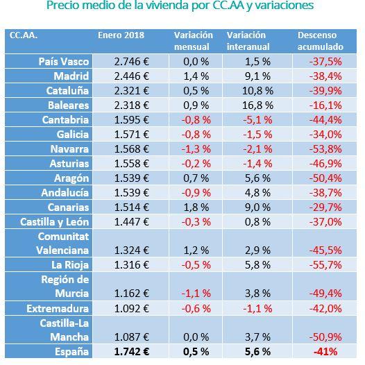 Precio medio de la vivienda por CC.AA y variaciones