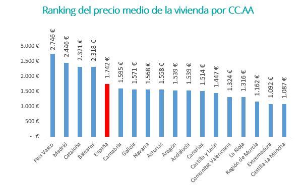 Ranking del precio medio de la vivienda por CC.AA