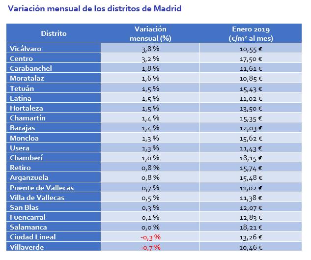5237ef8d5 En cuanto a diferencias de precio medio, alquilar una vivienda en el  distrito más caro de Madrid capital, el distrito de Salamanca, sale un 74%  más costoso ...