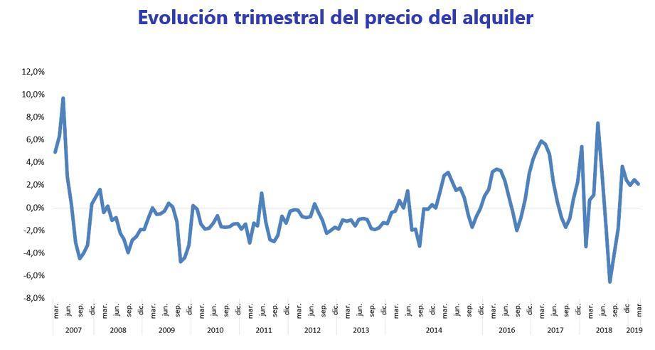 f4901d7a6 El pasado año 2018, tan sólo en el tercer trimestre se produjo una caída  trimestral en el precio de la vivienda en alquiler, en concreto el precio  cayó un ...